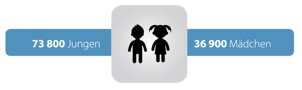 Verteilung des nächtlichen Einnässens auf Jungen und Mädchen